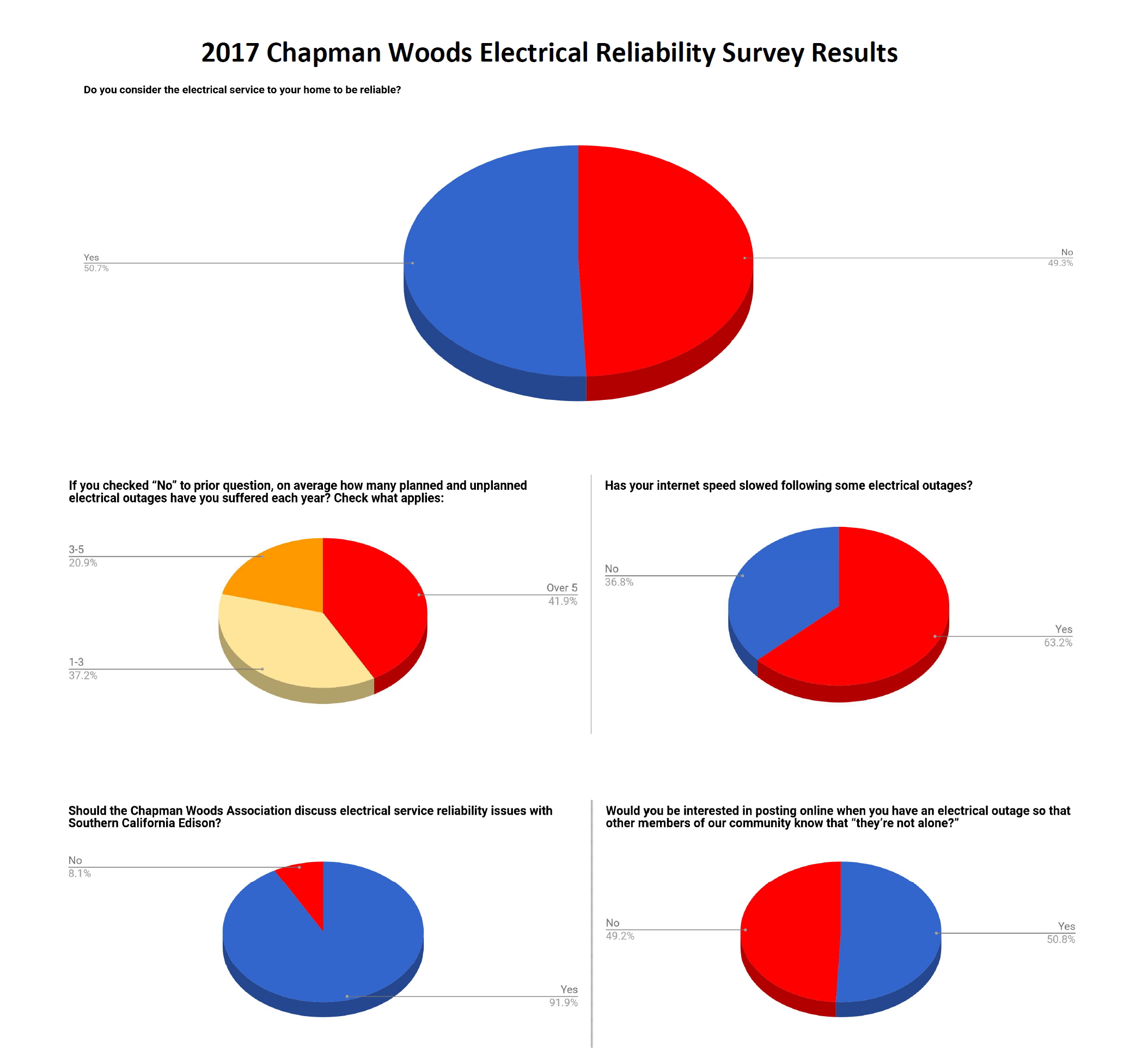 Chapman Woods Electrical Service Reliability Survey Results ...